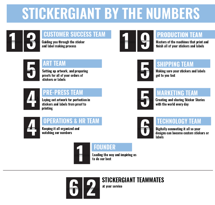 See the Numbers Behind the StickerGiant Teams and How Many Happy Sticker Experts are Helping to Bring You Custom Stickers